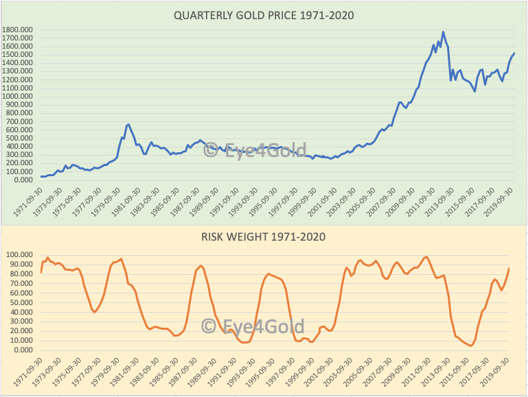 QUARTERLY GOLD CHART 1971-2020 AND RISK WEIGHT ANALYSIS