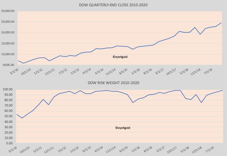Dow Jones QUARTER EN PRICE AND RISK WEIGHT 2010-2020
