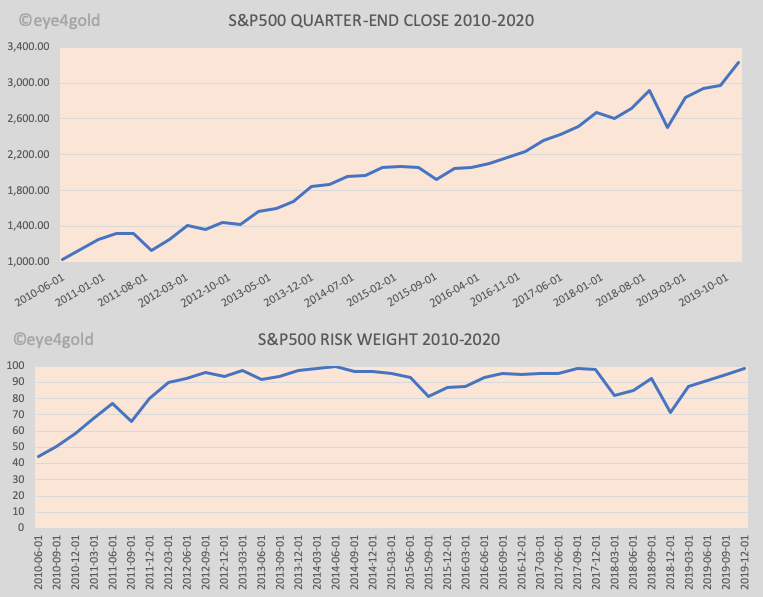 S&P 500 QUARTER EN PRICE AND RISK WEIGHT 2010-2020