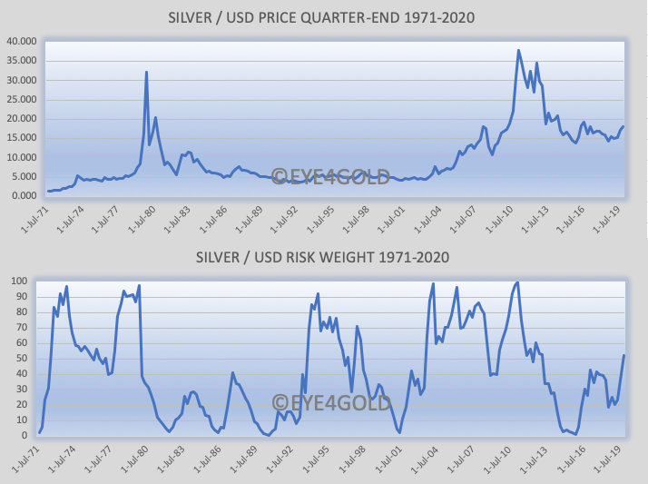 SILVER PRICE RISK WEIGHT ANALYSIS 1971-2020
