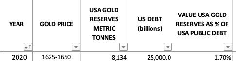 USA Gold Rerserves 2020