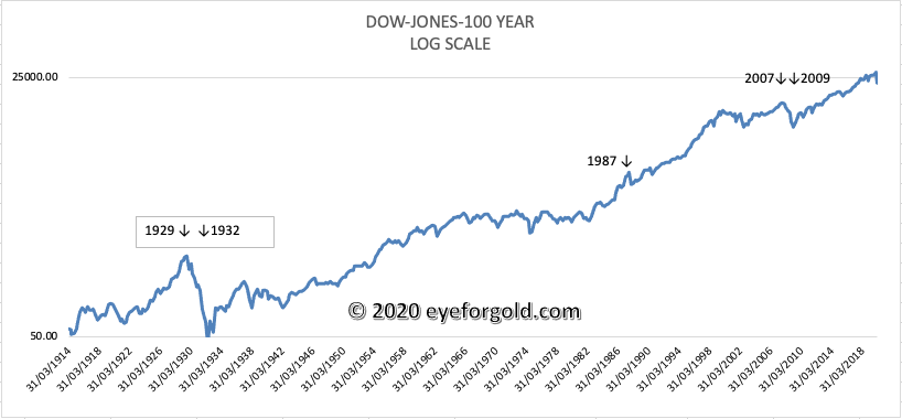 Dow Jones Index historic logarithmic scale chart - period 1917 to 2020
