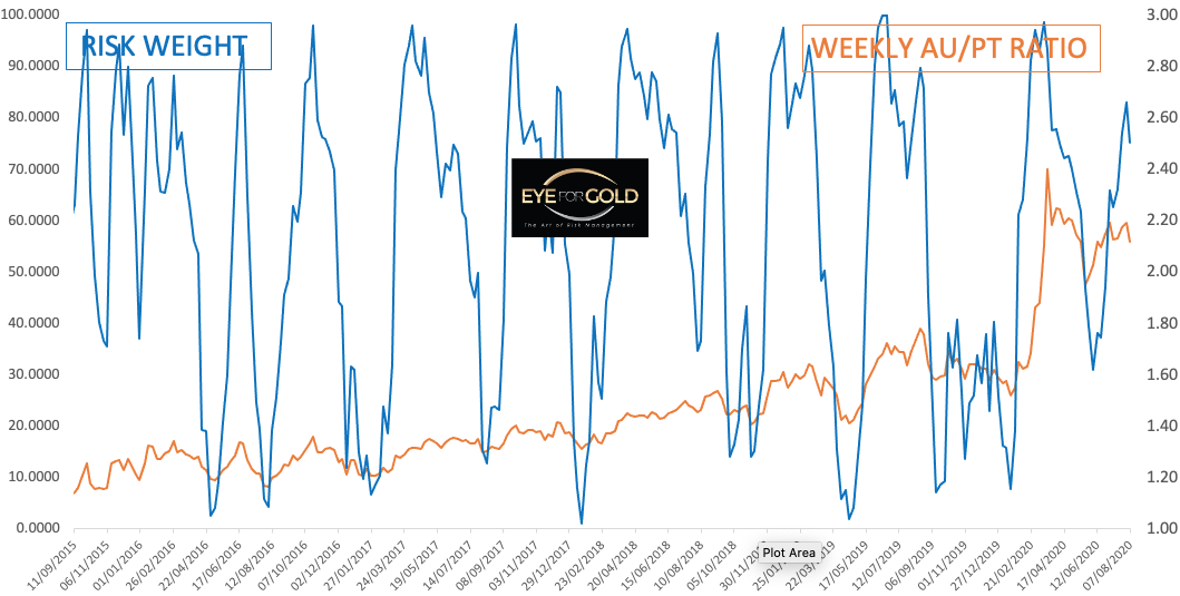 WEEKLY GOLD/PLATINUM RATIO TO RISK 2020-08-07