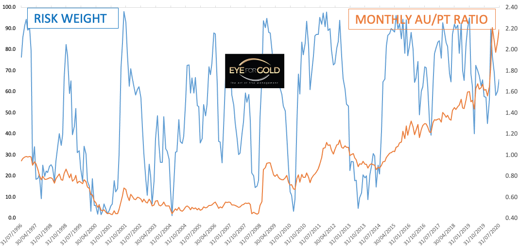 MONTHLY GOLD/PLATINUM RATIO TO RISK 2020-07-31
