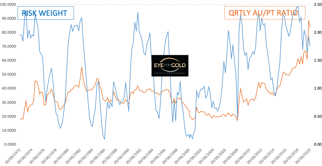 QUARTERLY GOLD/PLATINUM RATIO TO RISK 2020-06-30