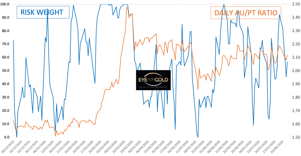 DAILY GOLD/PLATINUM RATIO TO RISK 2020-08-07