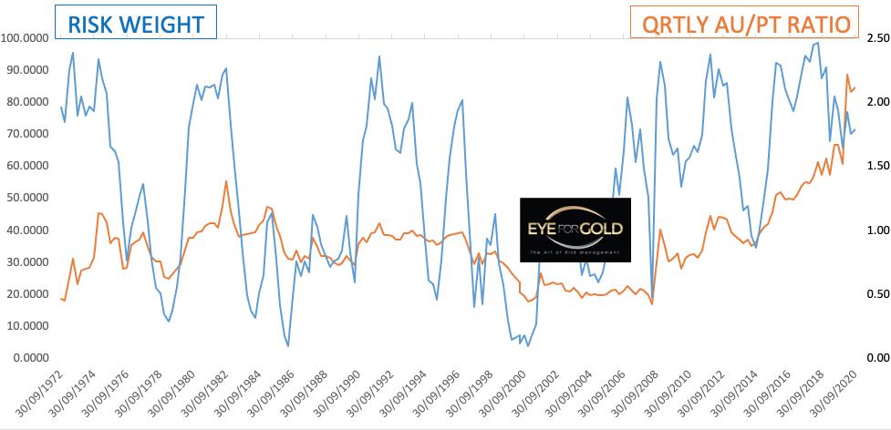Quarterly Au/Pt Ratio Risk weight to Price 2020-08-30