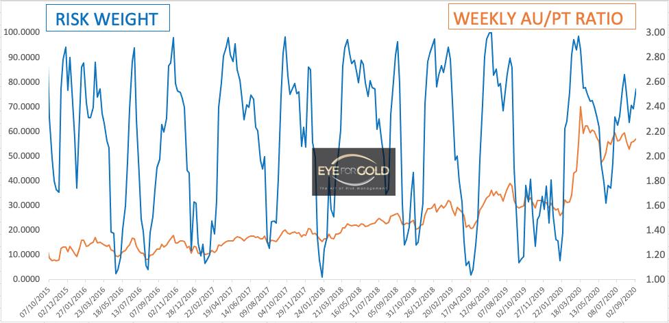 Weekly Au/PT Ratio 2020-09-04