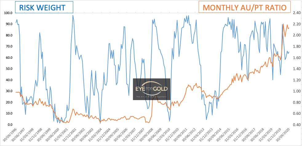 Monthly Au/PT Ratio 2020-09-04