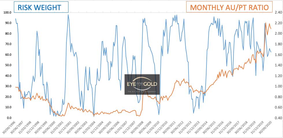 Platinum Monthly risk weight 18/9/2020
