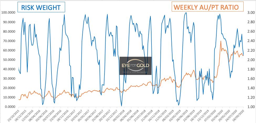 Platinum Weekly risk weight 18/9/2020
