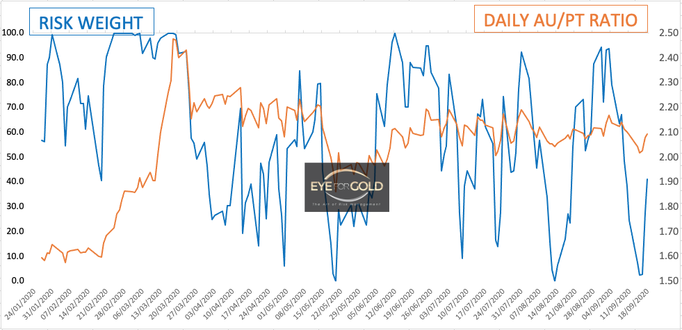 Platinum Daily risk weight 18/9/2020