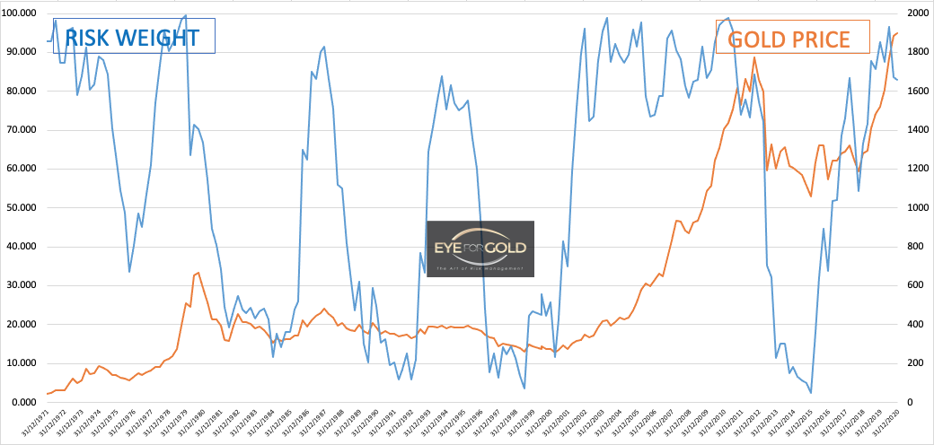 Quarterly gold price and risk weight 30 Sept 2020