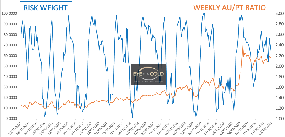Weekly Gold/Platinum Risk and Price Ratio 9 Oct, 2020