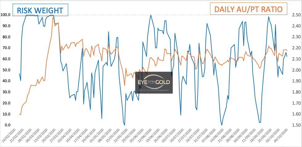 Daily Gold/Platinum Risk and Price Ratio 9 Oct, 2020