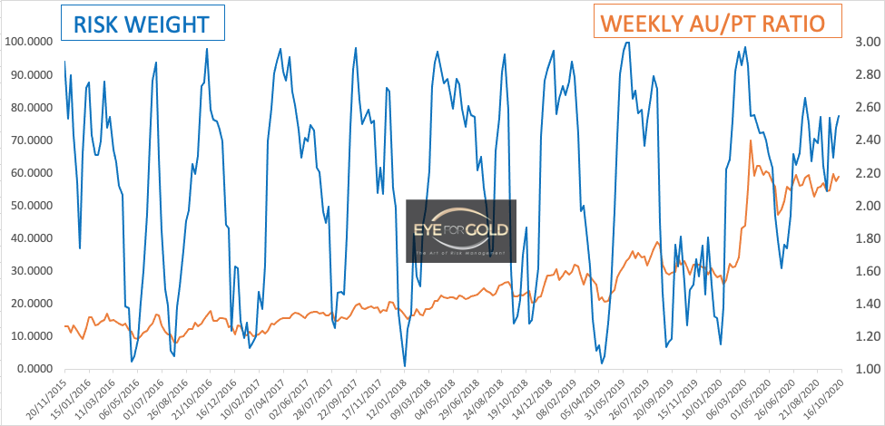 Weekly Gold / Pt Ratio