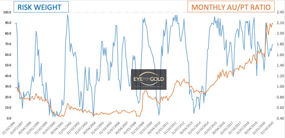 Monthly Gold / Pt Ratio