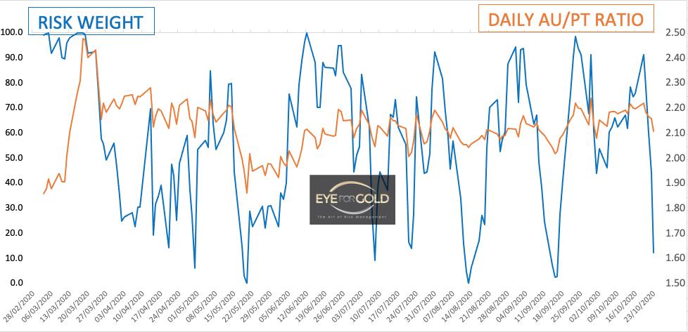 Daily Gold Platinum Ratio 23 Oct