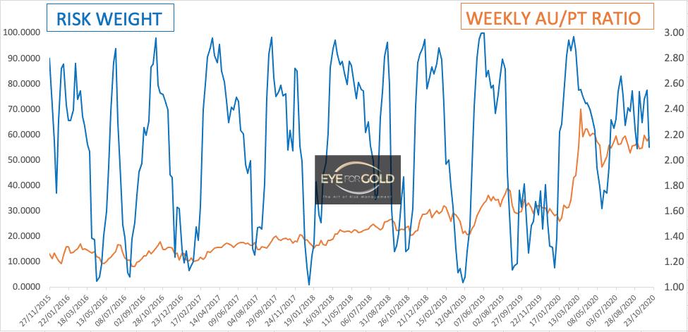 Weekly Gold Platinum Ratio 23 Oct