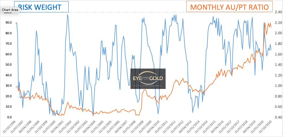 Monthly Gold Platinum Ratio 23 Oct