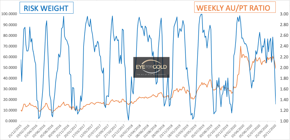 Weekly Gold Platinum Ratio as at 20/11/20