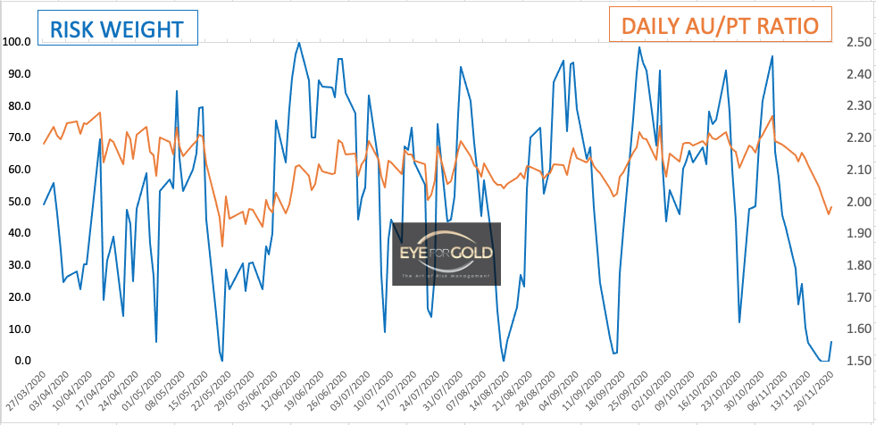 Daily Gold Platinum Ratio as at 20/11/20