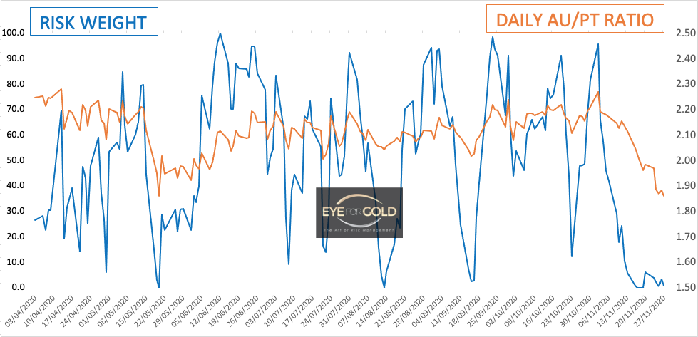 Daily Gold Platinum Ratio as at 27/11/20