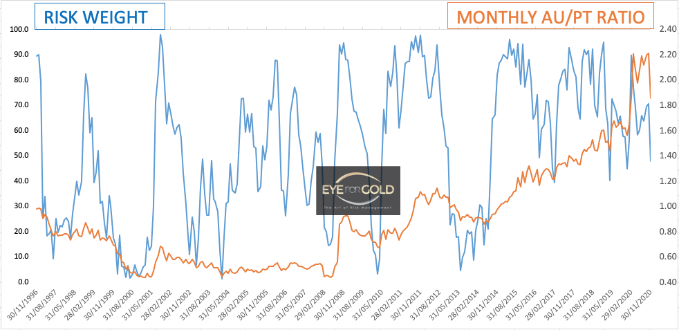 Monthly Gold Platinum Interim Ratio as at 27/11/20