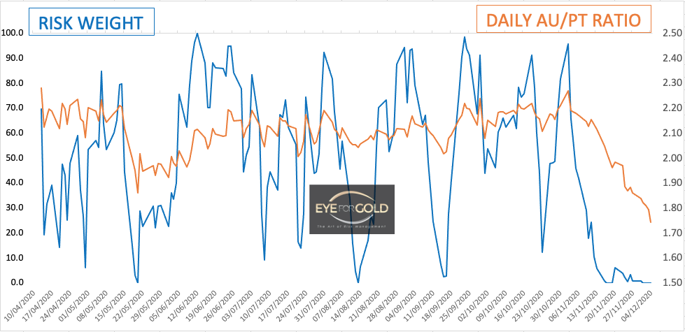 Daily Gold Platinum Ratio as at 4/12/20