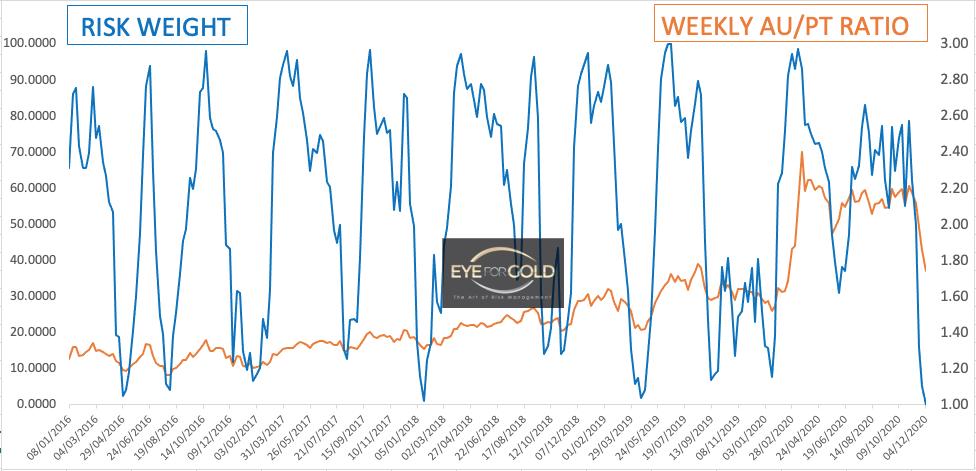 Weekly Gold Platinum Ratio as at 4/12/20