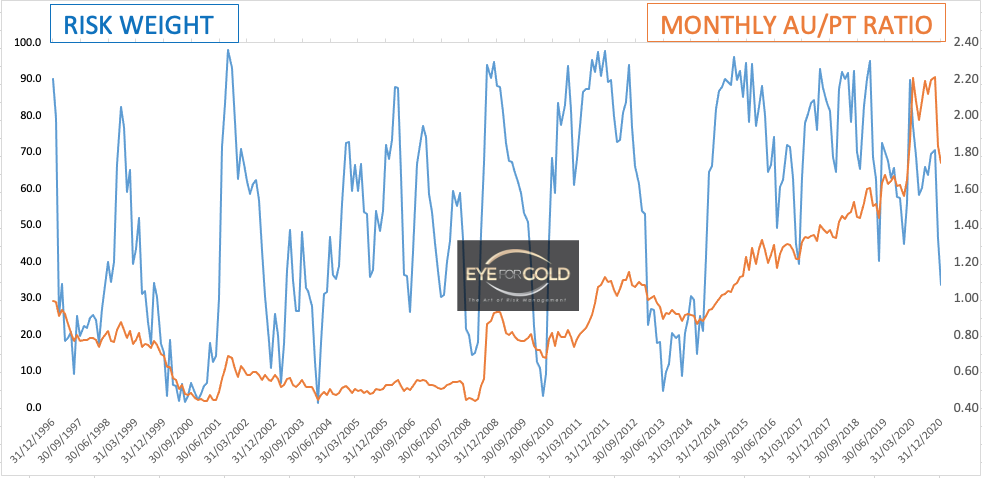 Monthly Gold Platinum Ratio as at 4/12/20