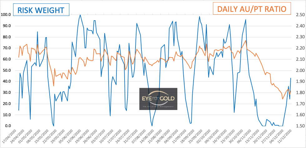 Daily Gold Platinum Ratio as at 11/12/20