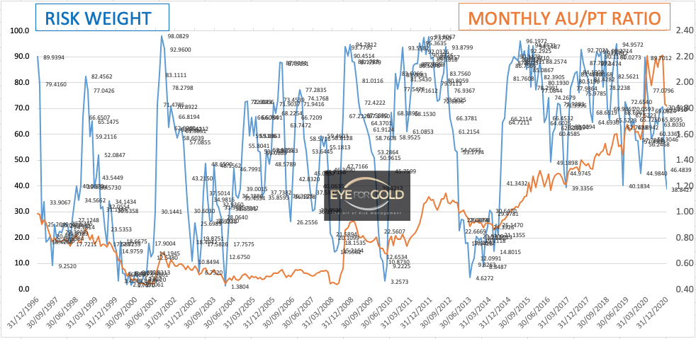 Monthly Gold Platinum Ratio as at 11/12/20
