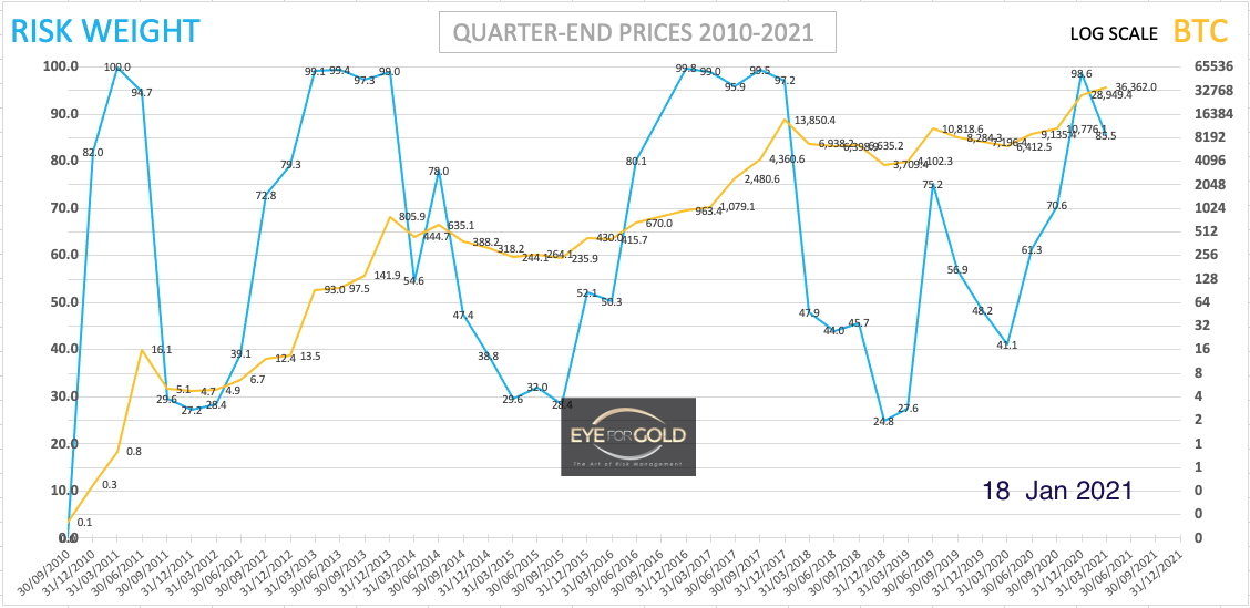 BITCOIN LOG SCALE RISK WEIGHT - QUARTER END 2010-2021