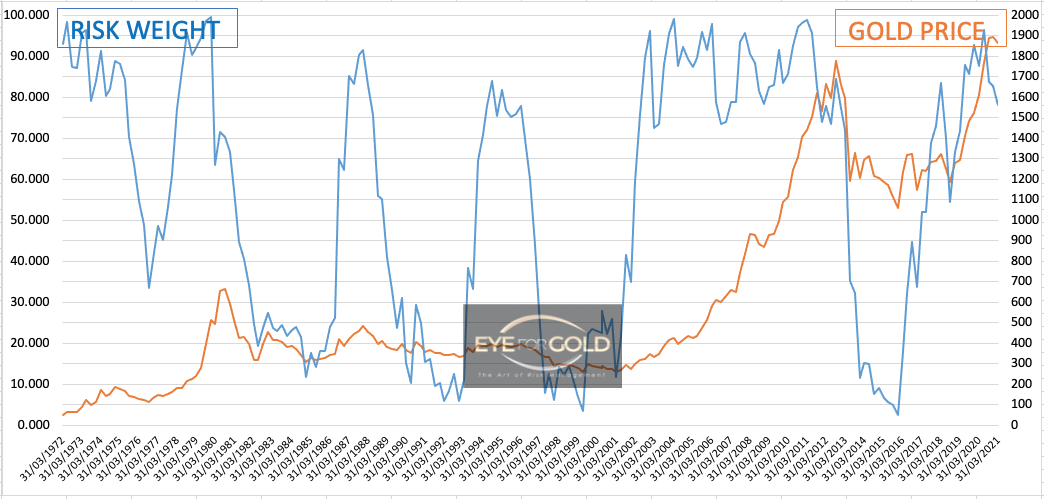 Gold-interim-quarterly-risk-weight-to-price-jan-2021