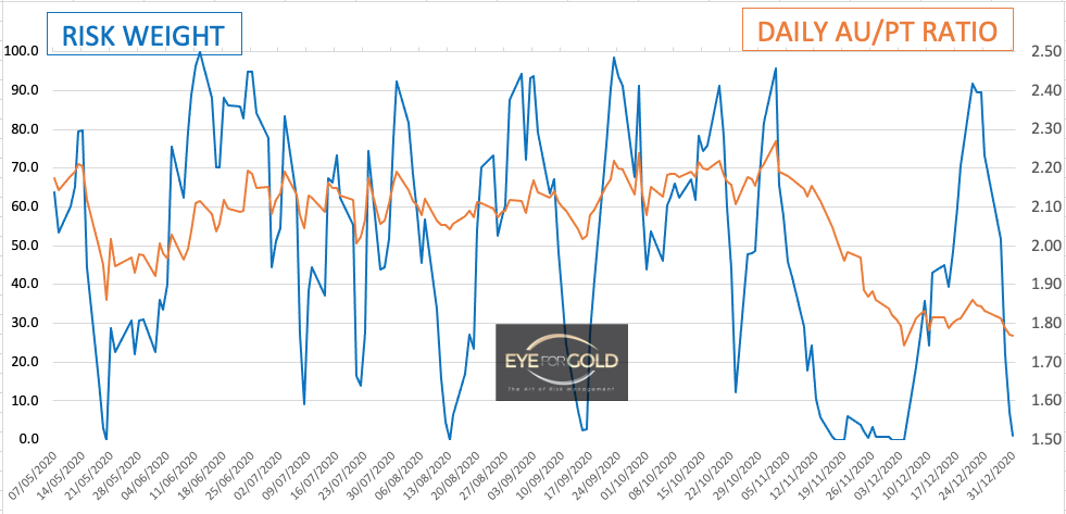 Daily Gold Platinum Ratio