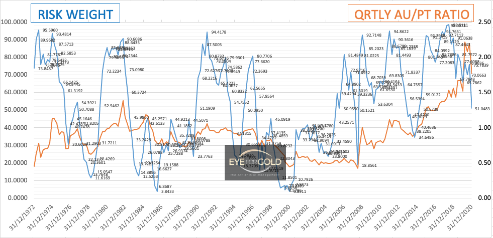 Quarterly Gold Platinum Ratio