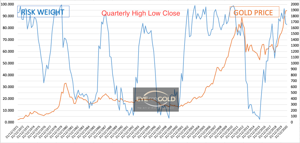 Gold/USD Quarterly Risk weight to Price 31/12/2020