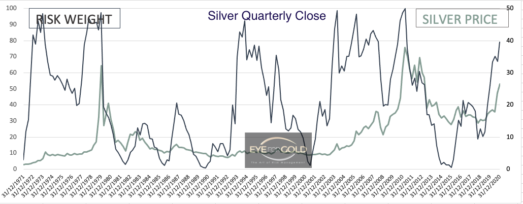Silver/USD Quarterly Risk weight to Price 31/12/2020