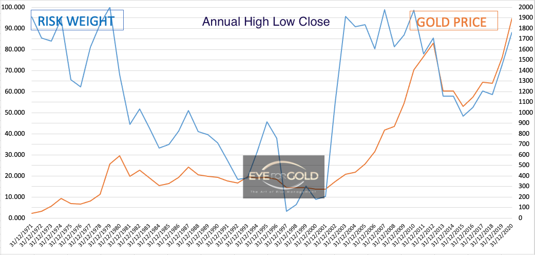 Gold/USD Annual Risk weight to Price 31/12/2020