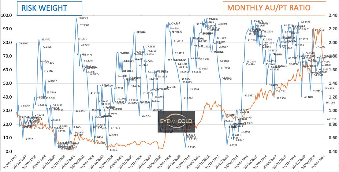 Monthly Gold Platinum Ratio