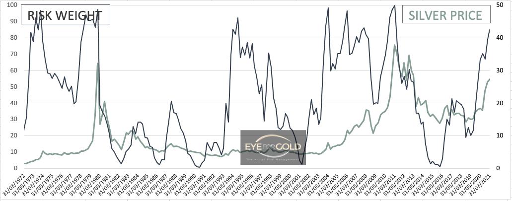 Silver Interim Quarterly Risk to Price Q1 2021