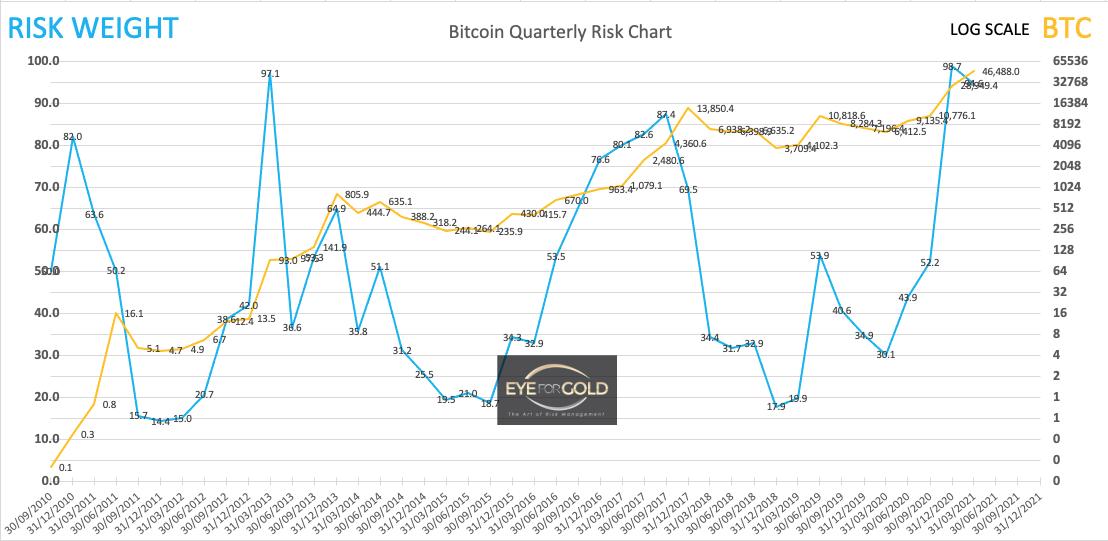Bitcoin Interim Quarterly Risk to Price 13/2/21