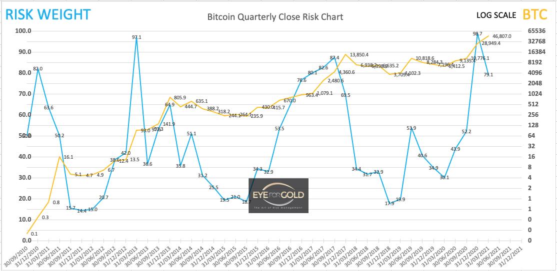 Bitcoin Interim Quarterly Risk to Price 27/2/21