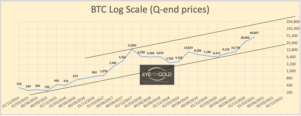 btc-usd-log-scale-chart-quarterly-close-interim-26feb, 2021