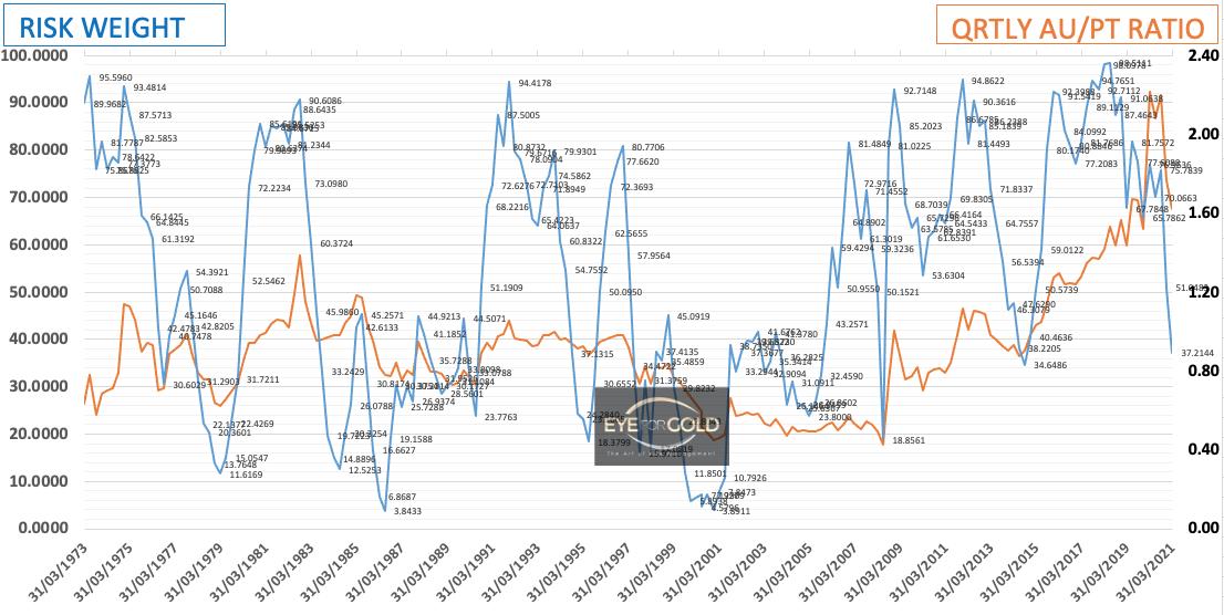Quarterly Gold Platinum Ratio