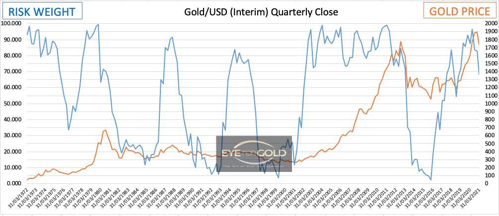 gold-usd-interim-quarterly-close-26febr 2021
