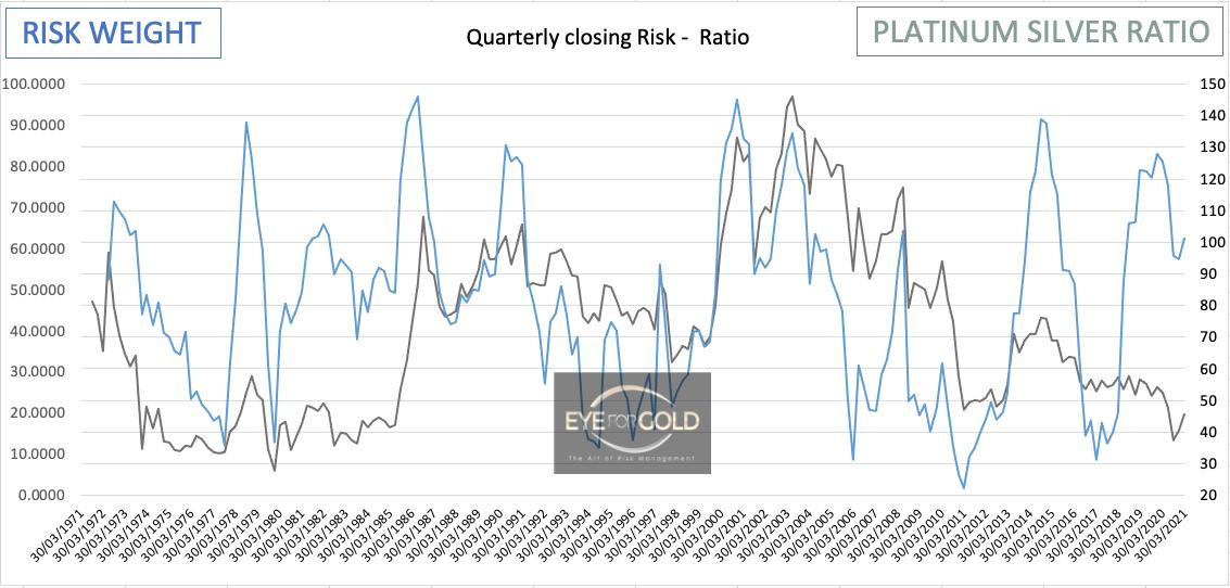 Platinum/Silver Interim Risk Ratio Febr 12 2021