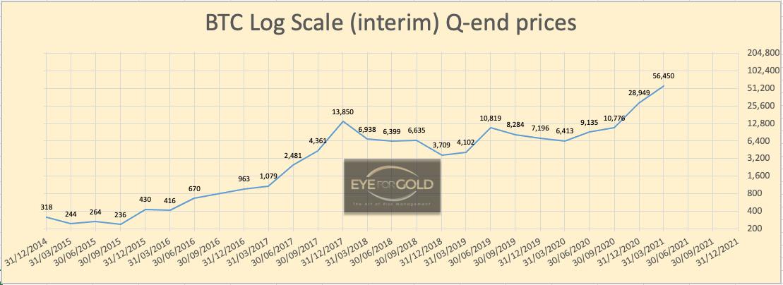 Bitcoin/USD Interim Quarterly Log scale price 27/03/21