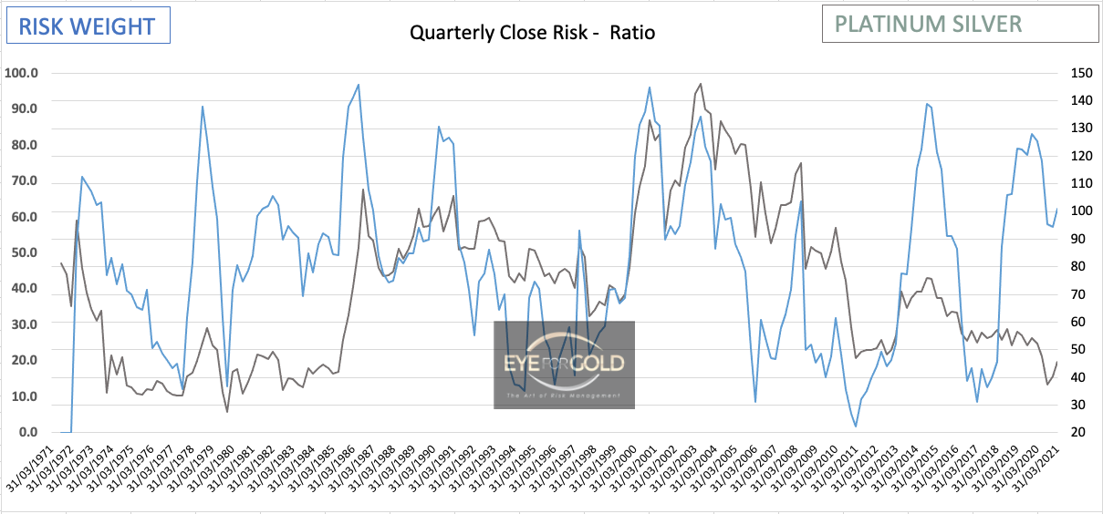 Platinum/Silver Quarterly Risk Ratio